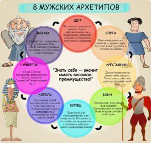 8 архетипов